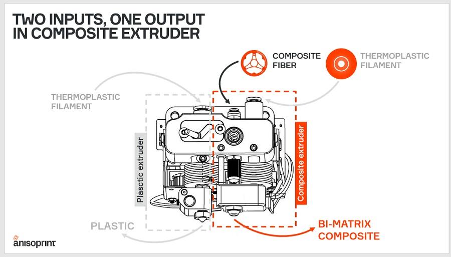 carbon fiber extrusion